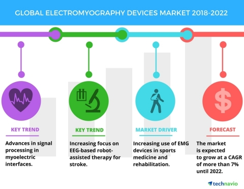 Technavio has published a new market research report on the global electromyography devices market f ...