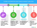 Technavio has published a new market research report on the global automotive heat shield market from 2018-2022. (Graphic: Business Wire)