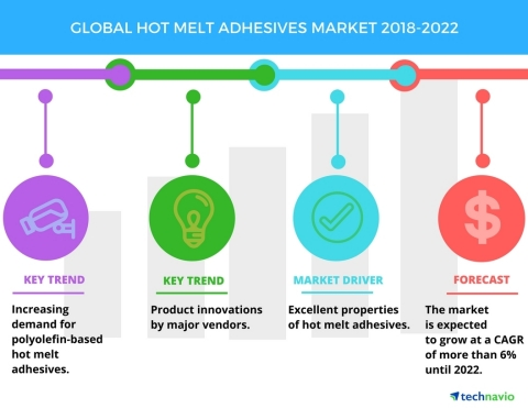 Technavio has published a new market research report on the global hot melt adhesives market from 2018-2022. (Graphic: Business Wire)