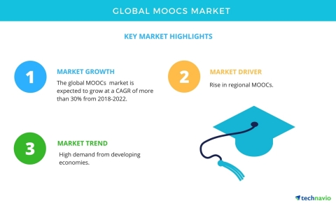 Technavio has published a new market research report on the global MOOCs market from 2018-2022. (Graphic: Business Wire)
