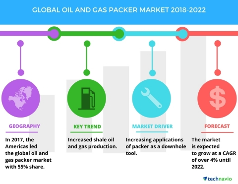 Technavio has published a new market research report on the global oil and gas packer market from 2018-2022. (Graphic: Business Wire)