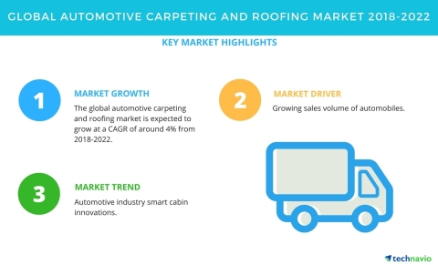 Technavio has published a new market research report on the global automotive carpeting and roofing market from 2018-2022. (Graphic: Business Wire)