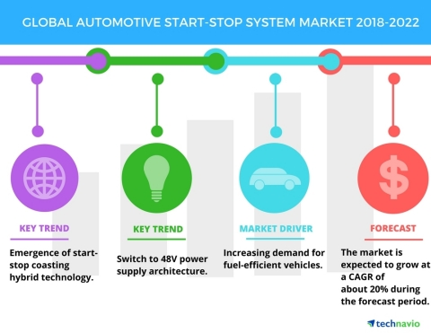 Technavio has published a new market research report on the global automotive start-stop system market from 2018-2022. (Graphic: Business Wire)