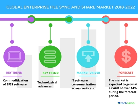 Technavio has published a new market research report on the global enterprise file sync and share market from 2018-2022. (Graphic: Business Wire)