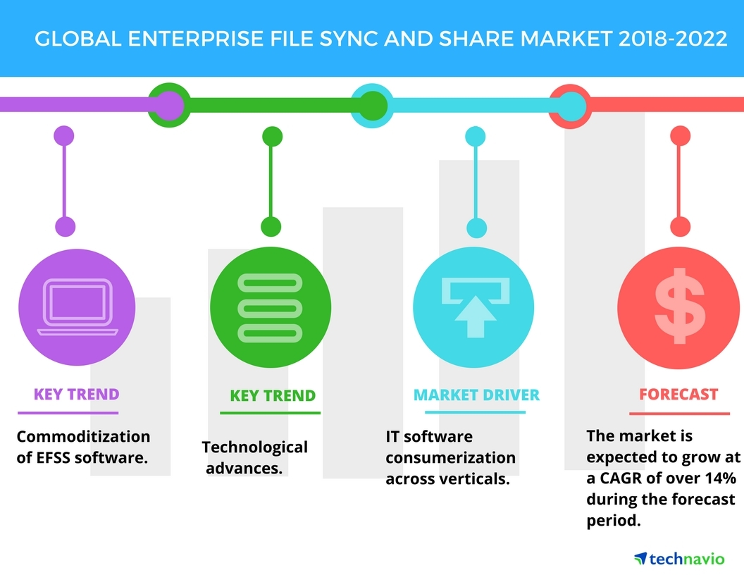 top insights on the enterprise file sync and share market technavio business wire