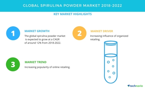 Technavio has published a new market research report on the global spirulina powder market from 2018-2022. (Graphic: Business Wire)