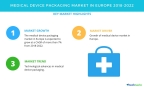 Technavio has published a new market research report on the medical device packaging market in Europe from 2018-2022. (Graphic: Business Wire)