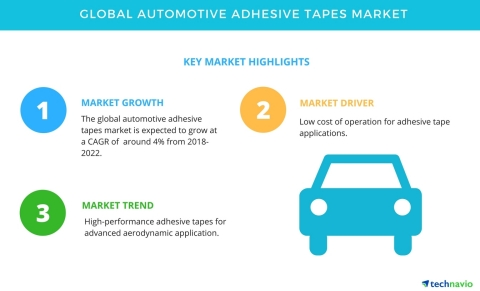 Technavio has published a new market research report on the global automotive adhesive tapes market from 2018-2022. (Graphic: Business Wire)