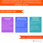 Quantzig's Marketing Mix Optimization Helped a Prominent Retail Banking Client Improve Business Efficiency by 30% (Graphic: Business Wire)