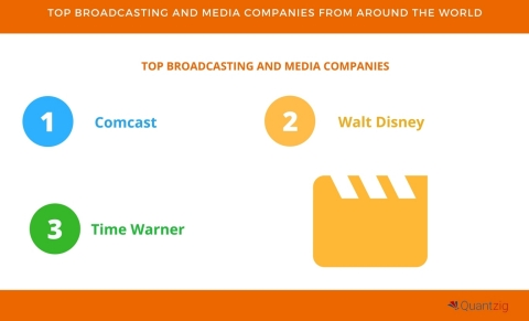 Top 4 Broadcasting and Media Companies from Around the World (Graphic: Business Wire)