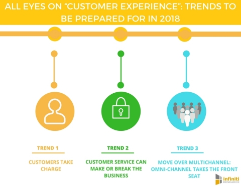 "All Eyes on ""Customer Experience"" Trends to Be Prepared for in 2018 (Graphic: Business Wire)"