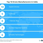 BizVibe Announces Their List of the Top 10 Drone Manufacturers in India