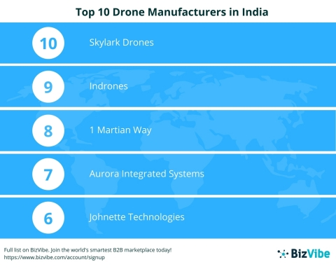 Top 10 Drone Manufacturers in India (Graphic: Business Wire)