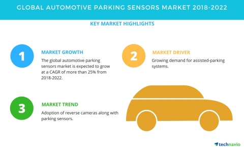 Technavio has published a new market research report on the global automotive parking sensors market from 2018-2022. (Graphic: Business Wire)