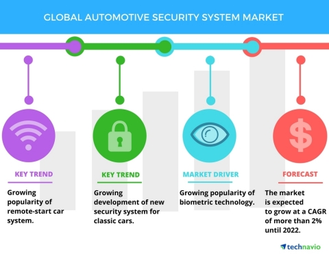 Technavio has published a new market research report on the global automotive security system market from 2018-2022. (Graphic: Business Wire)