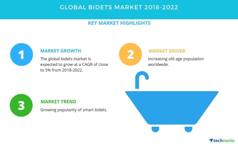 Technavio has published a new market research report on the global bidets market from 2018-2022. (Graphic: Business Wire)
