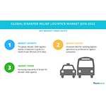Disaster Relief Logistics Market – Increasing Popularity of Drones to Drive Growth | Technavio