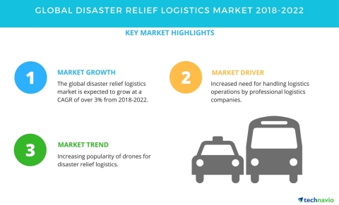 Technavio has published a new market research report on the global disaster relief logistics market from 2018-2022. (Graphic: Business Wire)