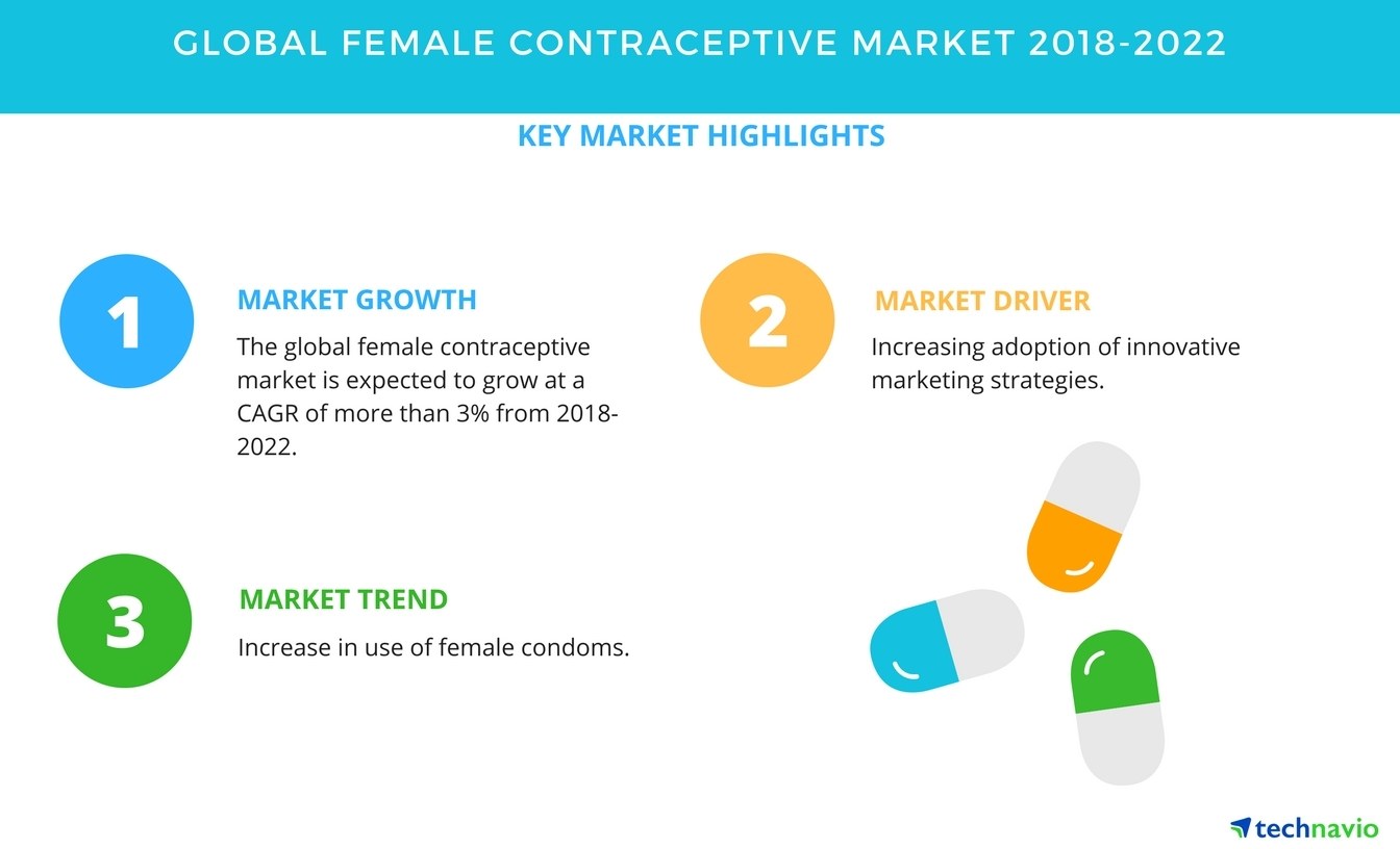 Female contraceptive market increasing adoption of innovative female contraceptive market increasing adoption of innovative marketing strategies to promote growth technavio business wire ccuart Choice Image