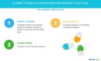 Technavio has published a new market research report on the global female contraceptive market from 2018-2022. (Graphic: Business Wire)