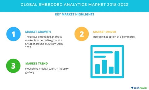Technavio has published a new market research report on the global embedded analytics market from 2018-2022. (Graphic: Business Wire)