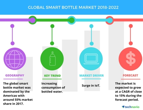 Technavio has published a new market research report on the global smart bottle market from 2018-2022. (Graphic: Business Wire)