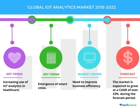 Technavio has published a new market research report on the global IoT analytics market from 2018-2022. (Graphic: Business Wire)