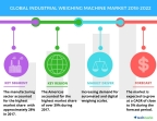 Technavio has published a new market research report on the global industrial weighing machine market from 2018-2022. (Graphic: Business Wire)