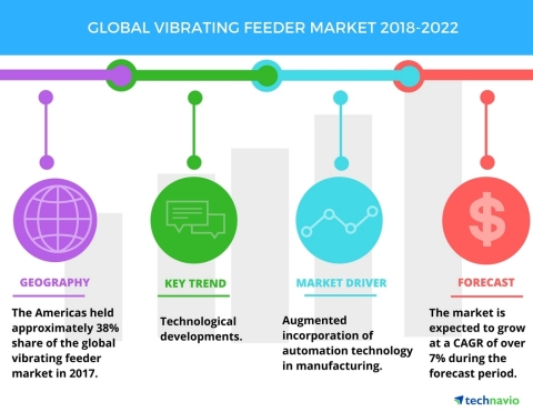 Technavio has published a new market research report on the global vibrating feeder market from 2018-2022. (Graphic: Business Wire)