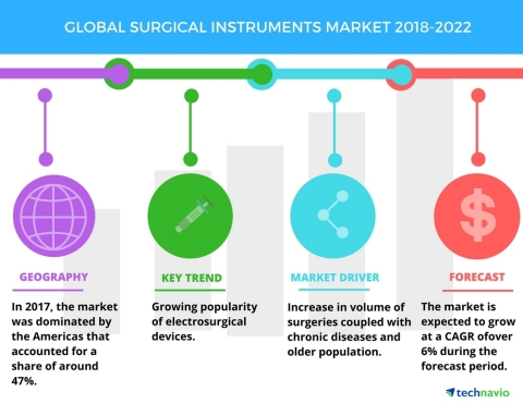 Technavio has published a new market research report on the global surgical instruments market from 2018-2022. (Graphic: Business Wire)