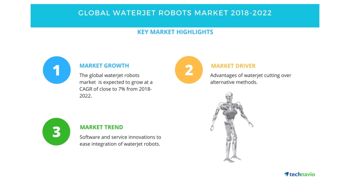 Global Waterjet Robots Market - Software and Service