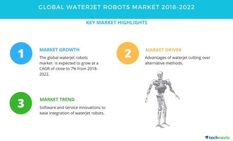 Technavio has published a new market research report on the global waterjet robots market from 2018-2022. (Graphic: Business Wire)