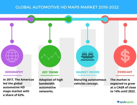 Technavio has published a new market research report on the global automotive HD maps market from 2018-2022. (Graphic: Business Wire)