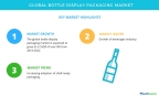 Technavio has published a new market research report on the global bottle display packaging market from 2018-2022. (Graphic: Business Wire)