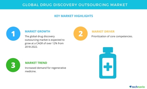 Technavio has published a new market research report on the global drug discovery outsourcing market from 2018-2022. (Graphic: Business Wire)