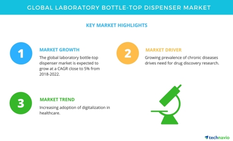 Technavio has published a new market research report on the global laboratory bottle-top dispenser market from 2018-2022. (Graphic: Business Wire)