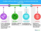 Technavio has published a new market research report on the global virtual reality market in education sector from 2018-2022. (Graphic: Business Wire)