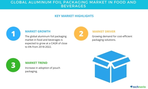 Technavio has published a new market research report on the global aluminum foil packaging market in food and beverages industry from 2018-2022. (Graphic: Business Wire)