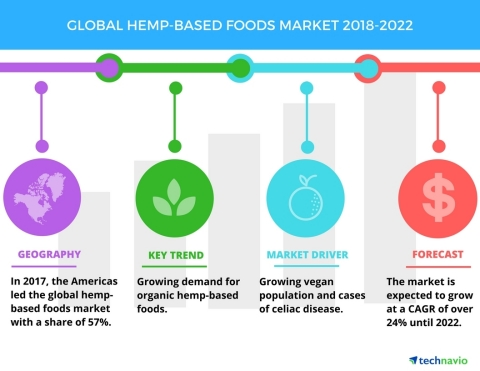 Technavio has published a new market research report on the global hemp-based foods market from 2018-2022. (Graphic: Business Wire)