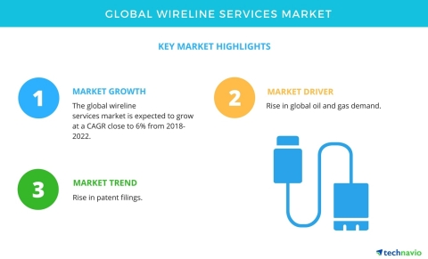 Technavio has published a new market research report on the global wireline services market from 2018-2022. (Graphic: Business Wire)