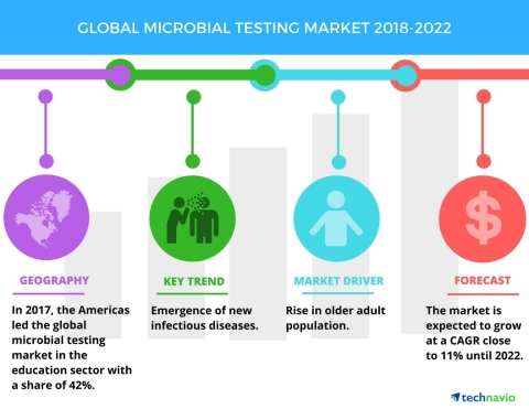 Technavio has published a new market research report on the global microbial testing market from 2018-2022. (Graphic: Business Wire)