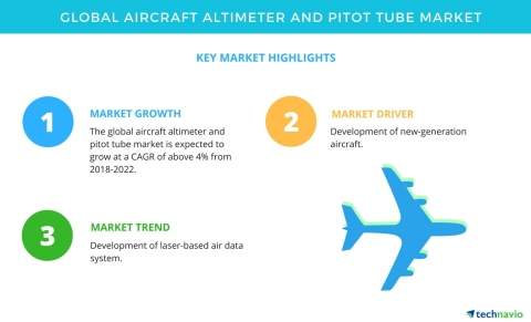 Technavio has published a new market research report on the global aircraft altimeter and pitot tube market from 2018-2022. (Graphic: Business Wire)