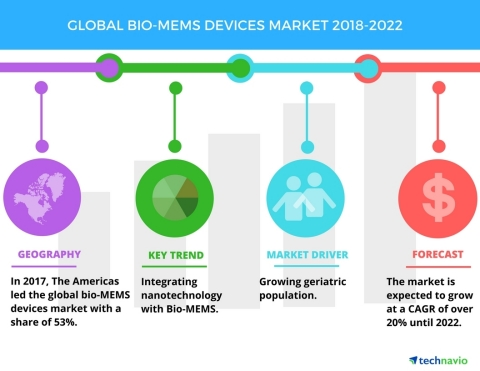 Technavio has published a new market research report on the global Bio-MEMS devices market from 2018-2022. (Graphic: Business Wire)