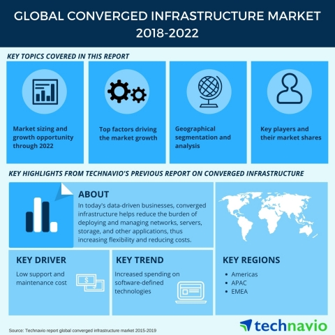 Technavio has published a new market research report on the global converged infrastructure market from 2018-2022. (Graphic: Business Wire)