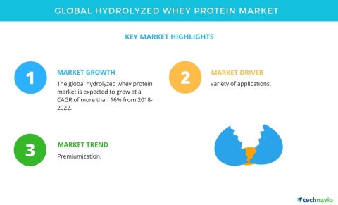 Technavio has published a new market research report on the global hydrolyzed whey protein market from 2018-2022. (Photo: Business Wire)