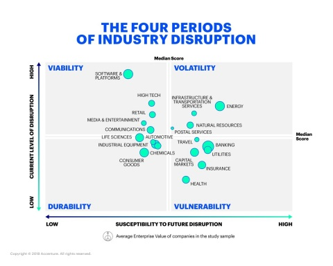 Where is your business now? – Accenture's Disruptability Index positions industries across four periods of disruption (Photo: Business Wire)