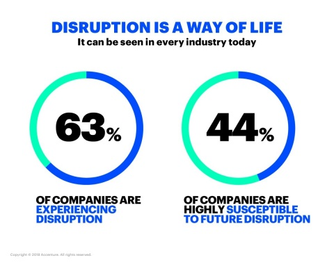 "Industry disruption is already a daily reality for the majority of companies globally, according to Accenture's new ""disruptability index"" (Photo: Business Wire)"