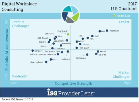 Accenture is a market leader in Digital Workplace Consulting (Photo: Business Wire)