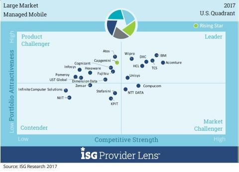 Accenture is a market leader in Managed Mobile Enterprise Services – Large Market (Photo: Business Wire)