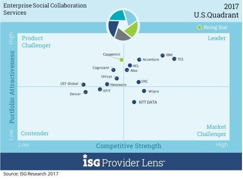 Accenture is a market leader in Enterprise Social Collaboration Services (Photo: Business Wire)